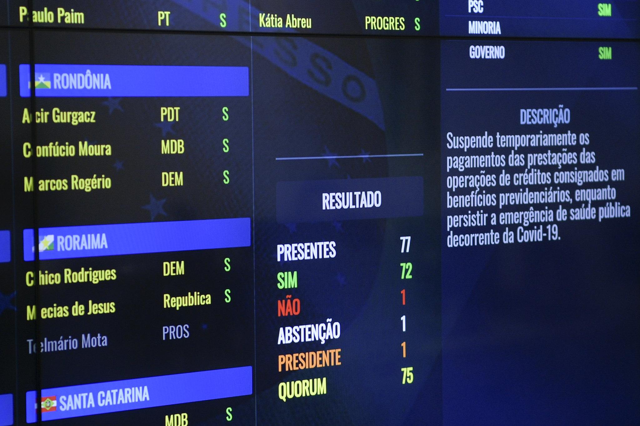 Painel eletrônico do Senado Federal exibe resultado da votação do PL nº 1.328/2020, que suspende temporariamente o pagamento das prestações de crédito consignado. Foto: Pedro França/Agência Senado